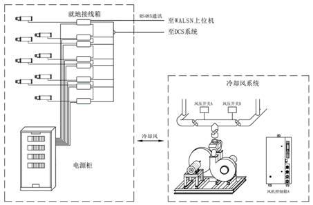 火焰检测亚博yabo210是燃煤、燃气、燃油锅炉炉膛安全监控亚博yabo210的关键设备,广泛应用于电力、钢铁、化工、水泥等行业。其作用是根据火焰的物理特性对燃烧工况进行实时检测,一旦火焰燃烧状态不满足正常条件或熄火时,按一定方式给出信号,作为故障报警或FSSS的逻辑判断条件,保证锅炉灭火时停止燃料供应,防止可燃性物质在炉膛或管道内聚积,发生爆燃甚至引起锅炉爆炸。