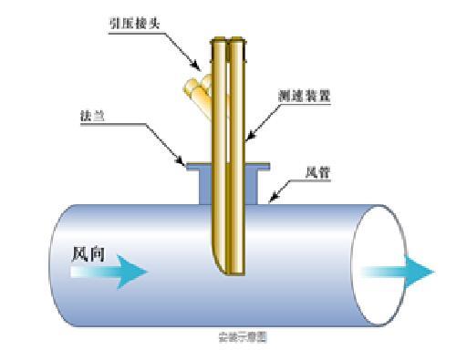 一次风速测量装置是一种插入式流量测量装置。在管道中插入一次风速测量装置,当流体流过传感器时,在其迎气流方向的前端产生全压,在其后部产生一个低压分布区。通过对传感器前后压差引入差压变送器,测量出差压,将差压转化为4-20mA标准信号后送到独立控制亚博yabo210或DCS亚博yabo210,进行流速或流量计算,供运行人员监视及进行调节。